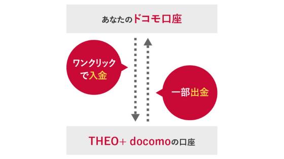 テオdocomo:ドコモ口座